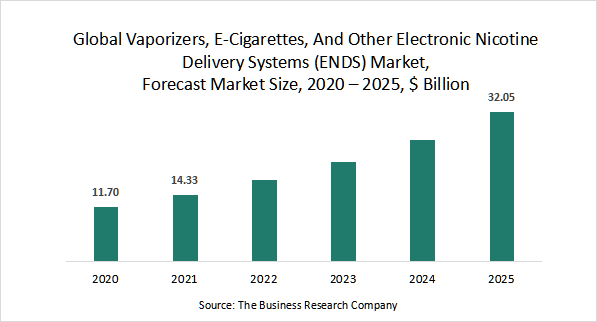 Vaporizers, E-Cigarettes, And Other Electronic Nicotine Delivery Systems (ENDS) Market Grows At Rate Of 22%